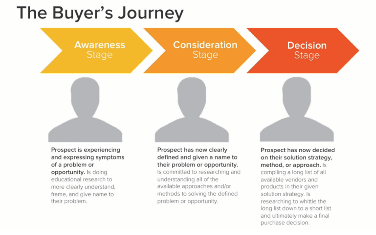 picture showing the three stages in buyers journey