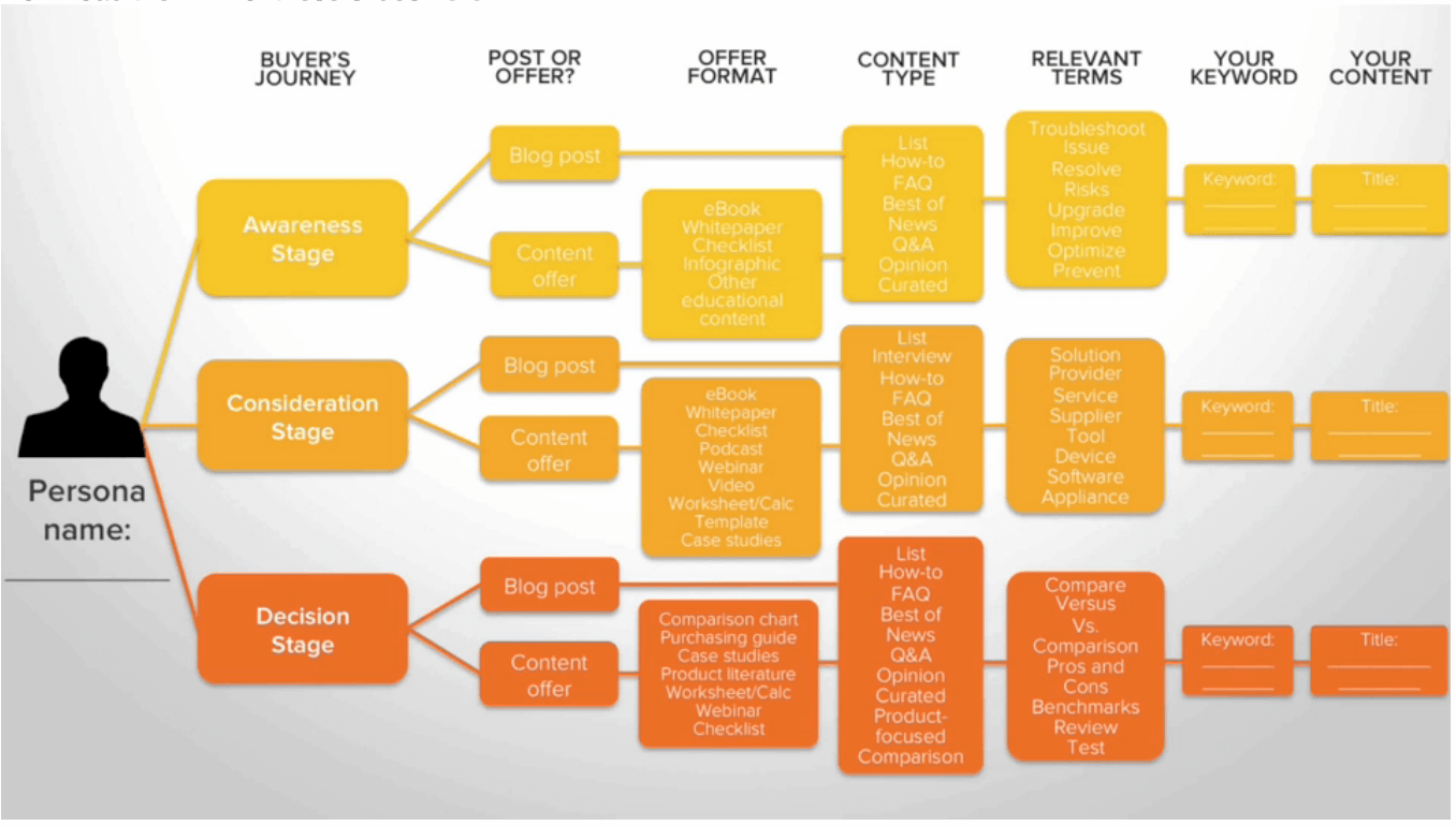 image showing content suited for each stage of buyers journey