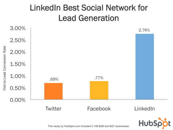 Graph from HubSpot showing LinkedIn Conversion Rates vs Facebook and Twitter