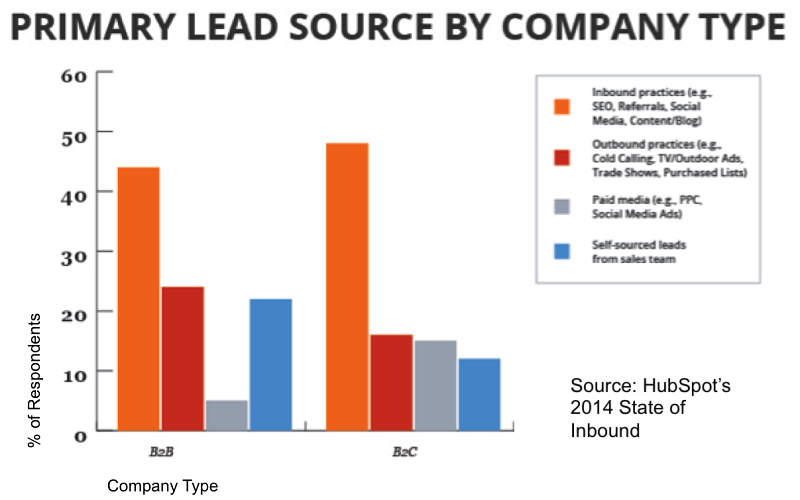 primary lead source by company type